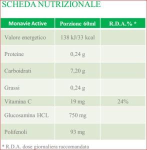 MonaVie Active - Scheda Nutrizionale RDA